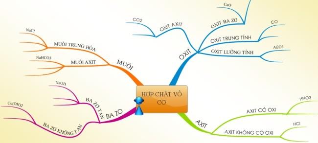 Sơ đồ mối quan hệ giữa các hợp chất vô cơ
