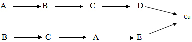 Tuyển tập 30 đề thi học sinh giỏi Hóa học lớp 9