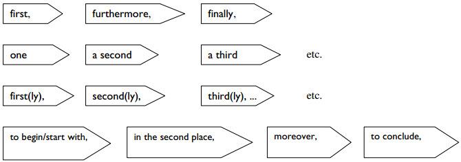 Cách dùng từ nối trong Tiếng Anh