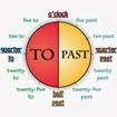 Cách xem giờ trong Tiếng Anh