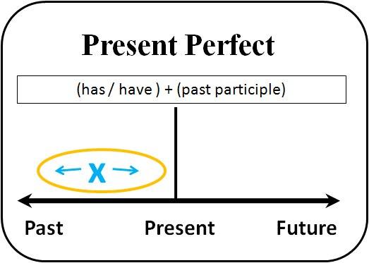Bài tập ngữ pháp Tiếng Anh