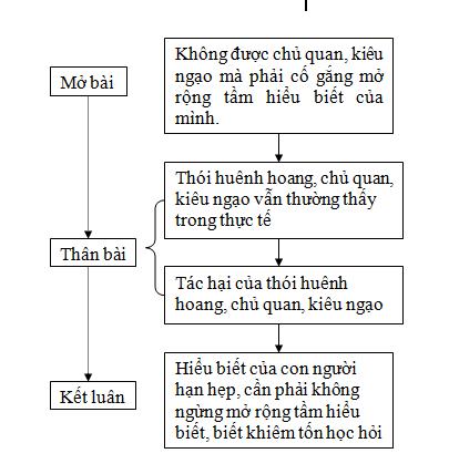 Soạn bài môn Ngữ văn lớp 7
