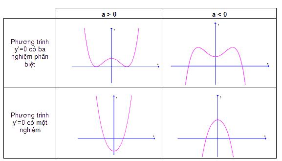 Một số mẹo phân tích đồ thị hàm bậc 4 trong khảo sát