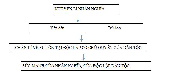 Bài nước Đại Việt ta