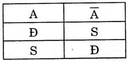 Giải bài tập trang 24, 25 SGK Đại số 10: Ôn tập chương 1