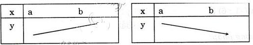 Giải bài tập trang 38, 39 SGK Đại số 10 chương 2: Hàm số