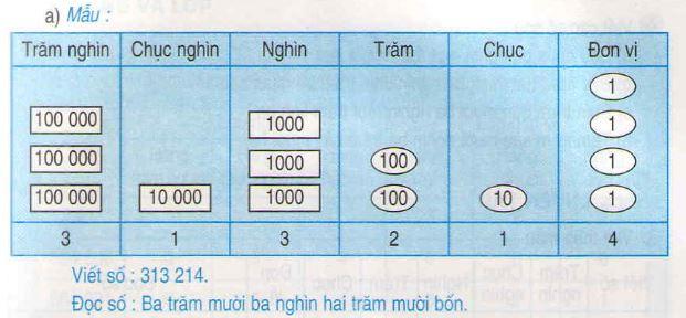 Giải bài tập 1, 2, 3, 4 trang 9, 10 SGK Toán 4