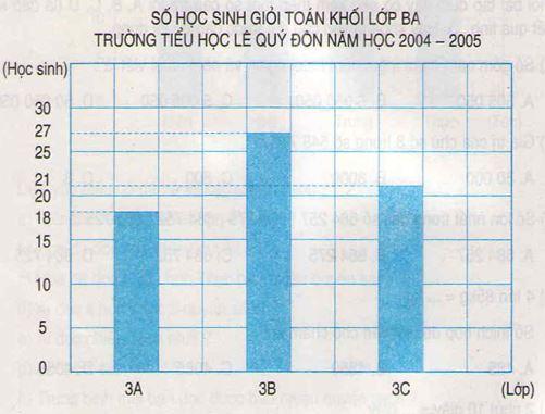 Giải bài tập trang 35, 36, 37 SGK Toán 4