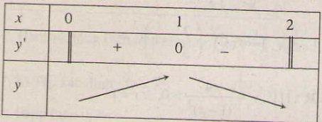 Giải bài tập trang 9, 10 SGK Giải tích lớp 12: Sự đồng biến, nghịch biến của hàm số