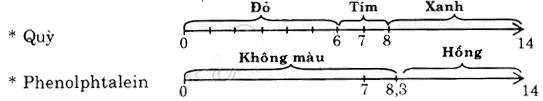 Giải bài tập trang 14 SGK Hóa học lớp 11