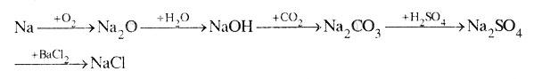 Bài tập môn Hóa học lớp 9