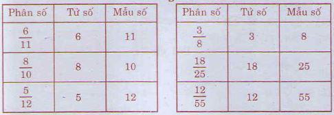 Giải bài tập trang 107 SGK Toán 4