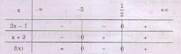 Giải bài tập trang 94 SGK Đại số 10: Dấu của nhị thức bậc nhất