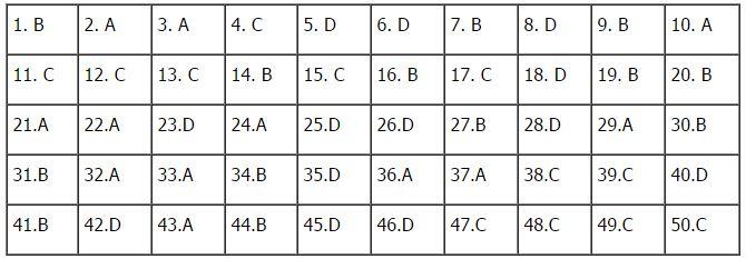 Đề thi học kì 1 môn Toán lớp 12 có đáp án