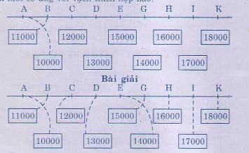 Giải bài tập trang 145 SGK Toán 3
