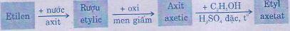 Giải bài tập trang 144 SGK Hóa lớp 9