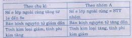 Giải bài tập trang 101 SGK Hóa lớp 9