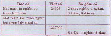 Giải bài tập trang 160, 161 SGK Toán 4