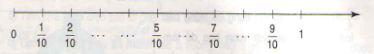 Giải bài tập ôn tập về phân số