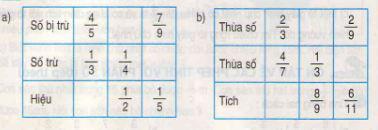 Giải bài tập trang 170 SGK Toán 4: