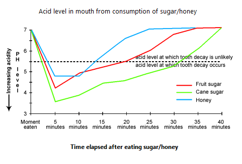 Writing task one: double line graph