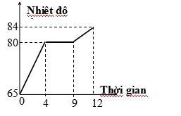 Đề cương ôn tập học kì 2 môn Vật lý lớp 6