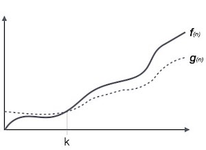 Giải thuật tiệm cận - Asymptotic Algorithms