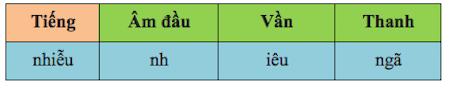 Đánh vần Tiếng Việt