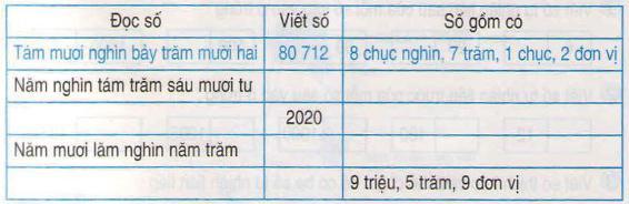 Giải bài tập trang 20 SGK Toán 4