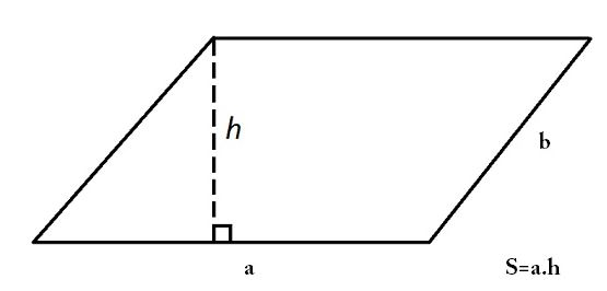 Công thức tính chu vi hình bình hành, diện tích hình bình hành