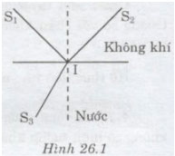 Giải bài tập Vật lý lớp 11: Khúc xạ ánh sáng