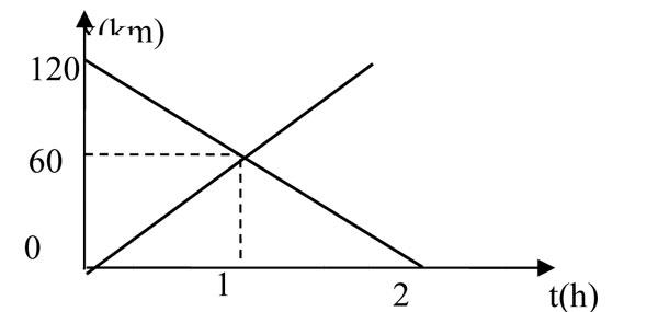 Bài tập Vật lý lớp 10 - Chương 1