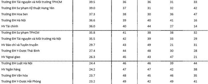 Bảng xếp hạng 49 trường Đại học hàng đầu Việt Nam