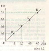 Sự phụ thuộc của cường độ dòng điện vào hiệu điện thế giữa hai đầu dây dẫn