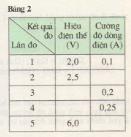 Điện trở của dây dẫn - Định luật ôm