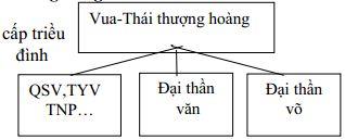 Giáo án Lịch sử 7 bài 13: Nước Đại Việt ở thế kỉ XIII (Tiết 1)