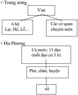 Giáo án Lịch sử 7 bài 20: Nước Đại Việt thời Lê sơ (1428 - 1527)