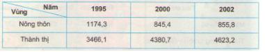 Giải bài tập SGK Địa lý lớp 9 bài 31: Vùng Đông Nam Bộ