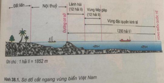 Giải bài tập SGK Địa lý lớp 9 bài 38: Phát triển tổng hợp kinh tế và bảo vệ tài nguyên, môi trường Biển - Đảo