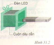 Hiện tượng cảm ứng điện từ