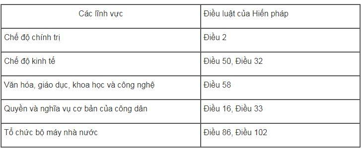 Bài tập GDCD lớp 8