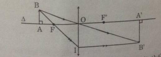 Giải bài tập SGK Vật lý lớp 9 bài 58: Tổng kết chương III : Quang học