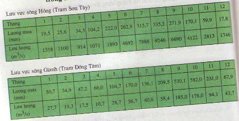 Địa lý lớp 8 bài 35: Thực hành về khí hậu, thủy văn Việt Nam
