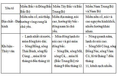 Địa lý lớp 8 bài 43: Miền Nam Trung Bộ và Nam Bộ