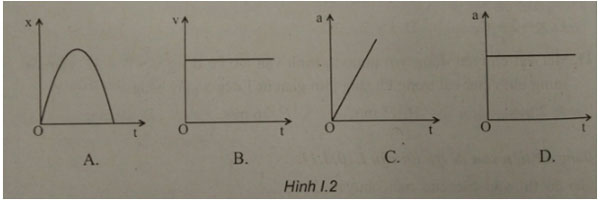 Trắc nghiệm Vật lý 10: Ôn tập cuối chương 1