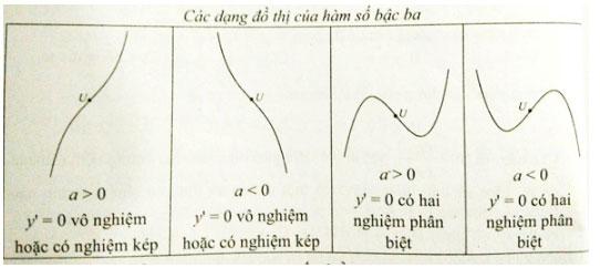 Khảo sát sự biến thiên và vẽ đồ thị hàm số