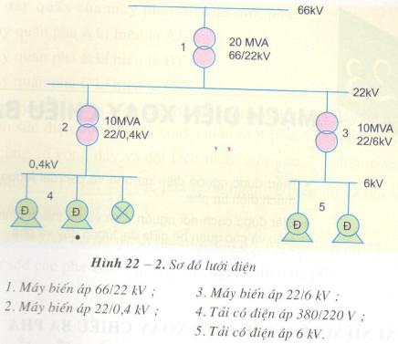 Giải bài tập SGK Công nghệ lớp 12 bài 30: Ôn tập