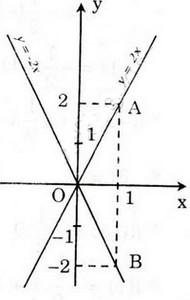 Toán lớp 9 bài 1: Nhắc lại và bổ sung các khái niệm về hàm số