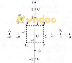 Giải bài tập SGK Toán lớp 9 bài 2: Hàm số bậc nhất
