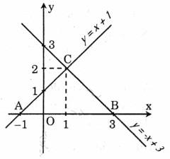 Toán lớp 9 bài 3: Hàm số bậc nhất. Đồ thị của hàm số y = ax + b (a ≠0)